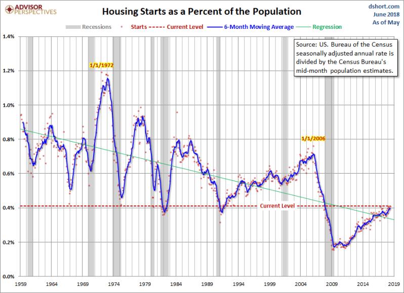 June Housing Starts ADJ pop