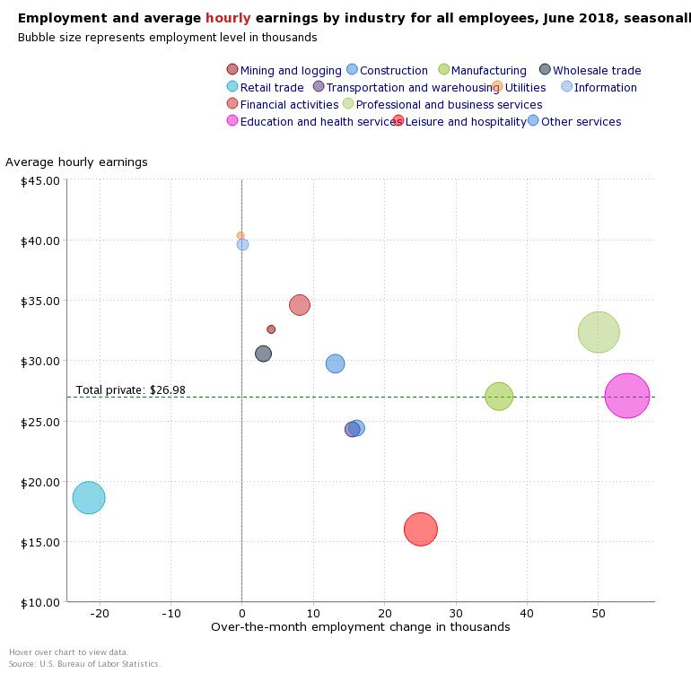 JULY Wage Breakdown