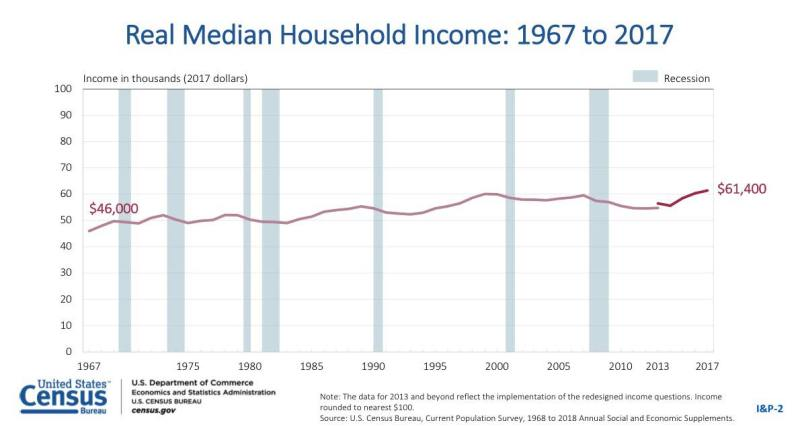 2017 Real median income 61,000