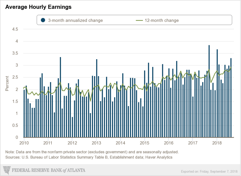 Sept wage growth