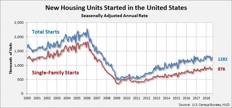 September Housing Starts