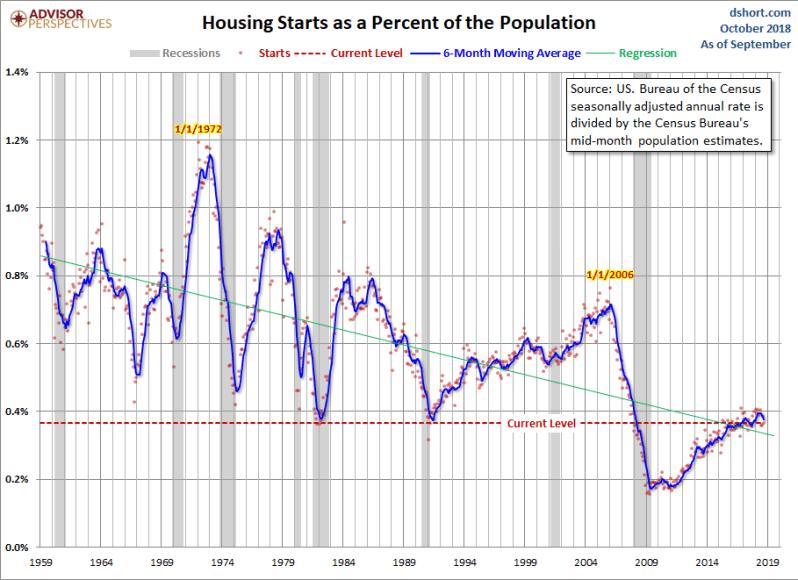 October ADJ Housing Starts