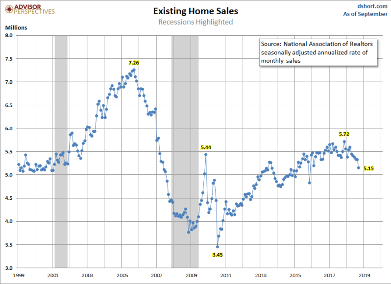 October Existing home sales