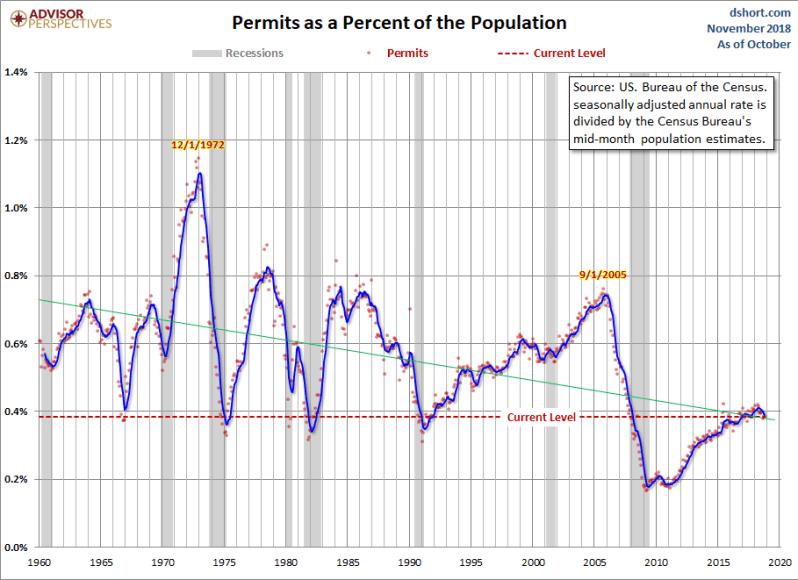 November Permits adj population