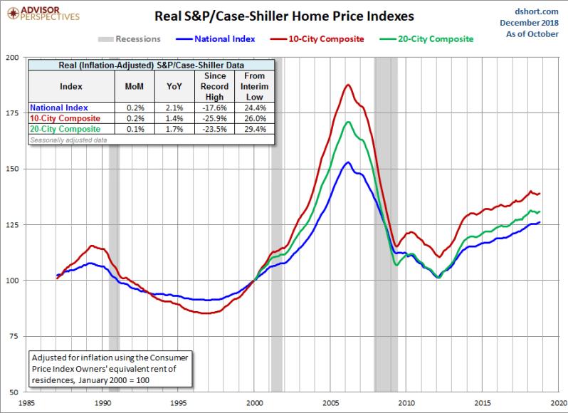 Jan Real home price gains.png