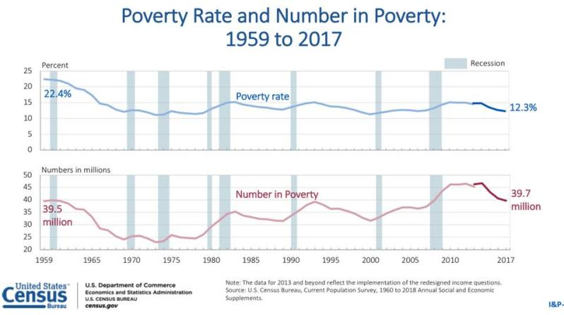 2017 Poverty total