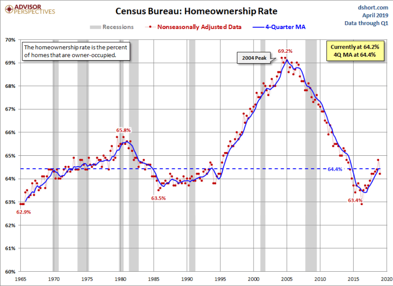 April 2014 Homeownership Rates