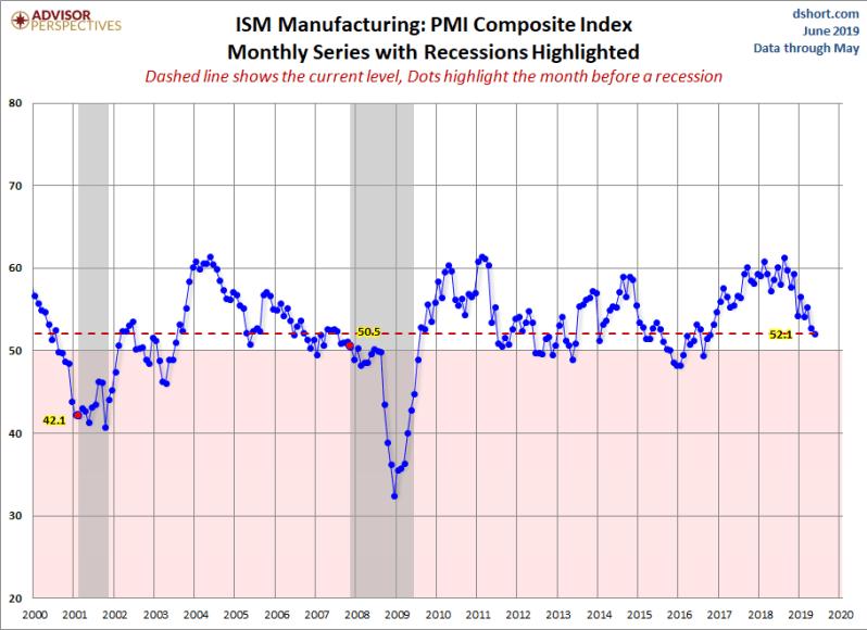 June ISM PMI