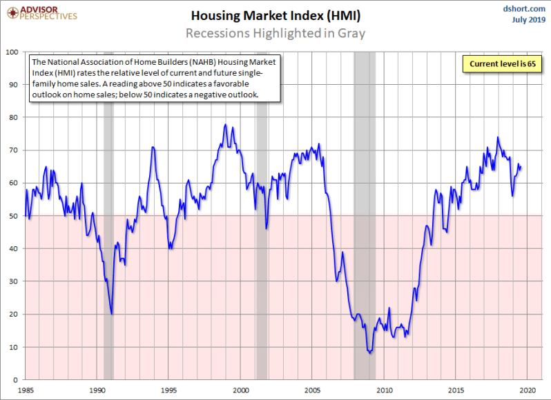 July HMI data