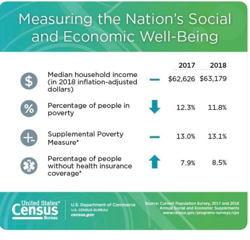 2018 Total Wages Economic Poverty data