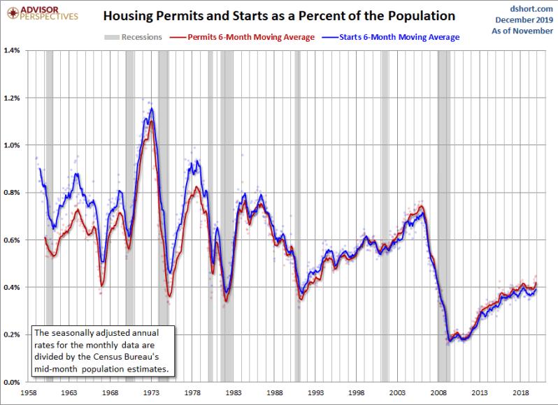 December housing starts + permits
