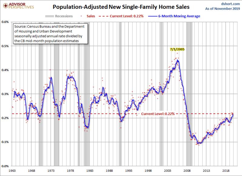 December Population New Home Sales