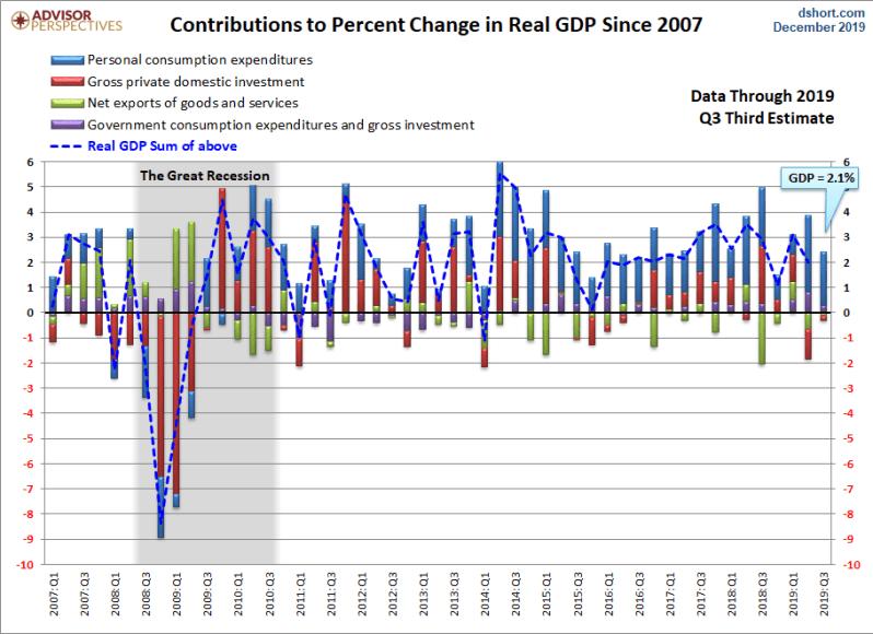 Q3 GDP 3rd Revision Dec 2019