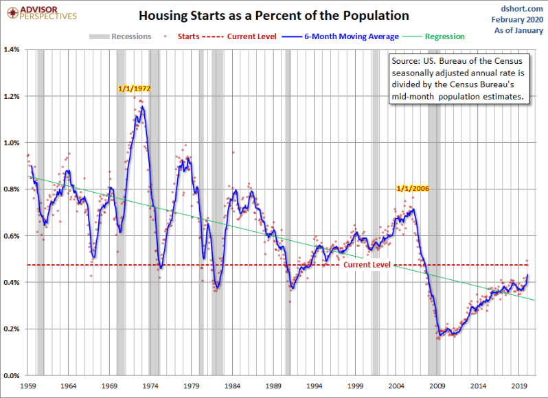 Feb Housing Starts vs pop