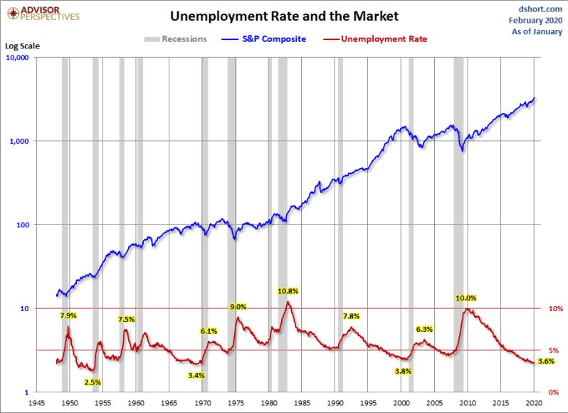 Feb jobs and stocks