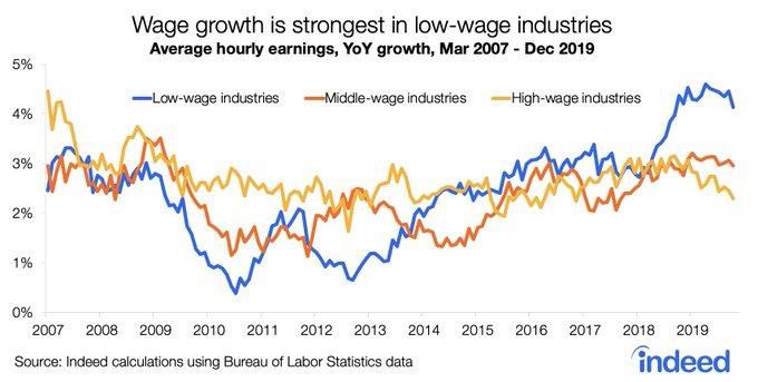 Feb Wage growth