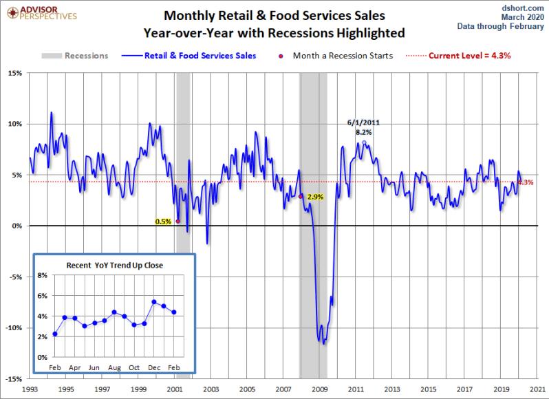 March Retail Sales