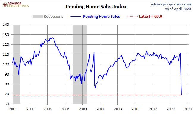 June's Pending Home Sales