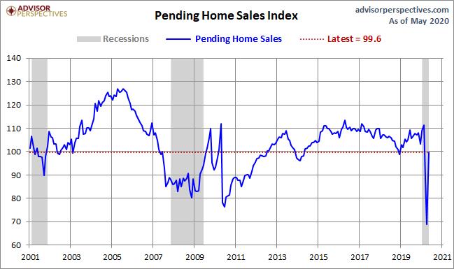 July Pending Home Sales