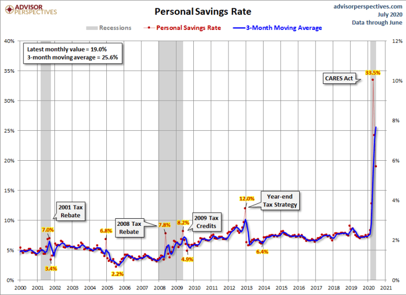 August savings rate per event