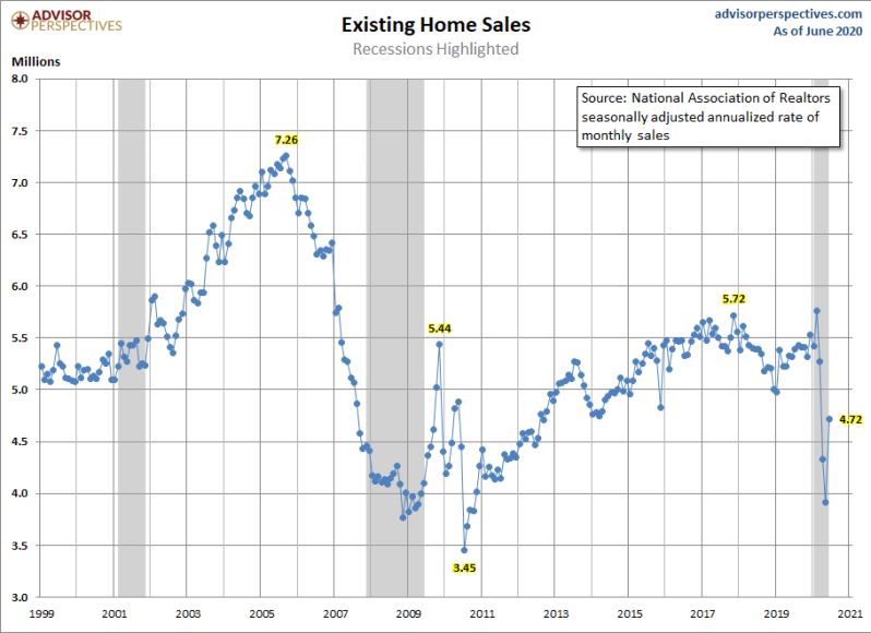 July Existing Home Sales