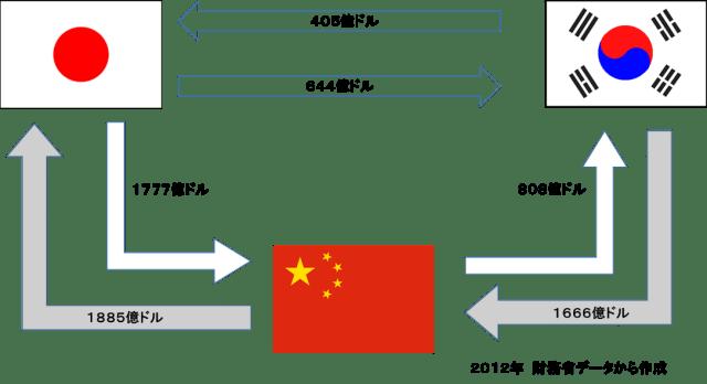 3国間貿易取引額