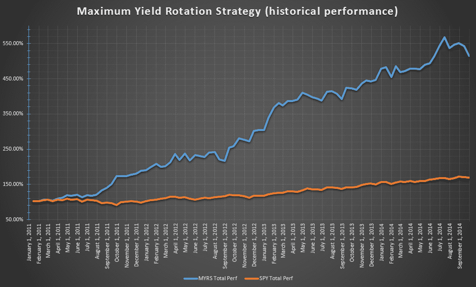 MYRSchart JNK market rotation strategy Maximum Yield Rotation Strategy MDY
