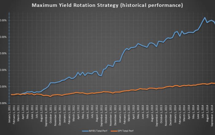 MYRSchart JNK market rotation strategy Maximum Yield Rotation Strategy MDY
