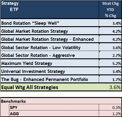 Logical-Invest Strategy Upd Jan 22 15