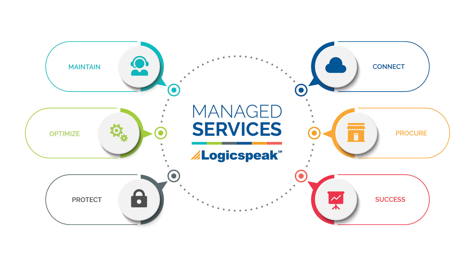 Services infographic