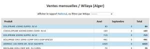 repartition mensuelle (qté ) par produit dans une wilaya - Solution BI