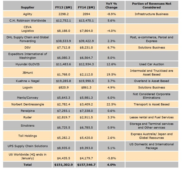 3PL Annual Revenues