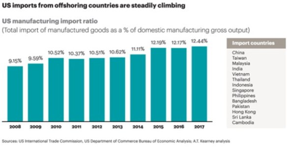 Reshoring Isn't Happening | Logistics Viewpoints