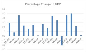 GDP change