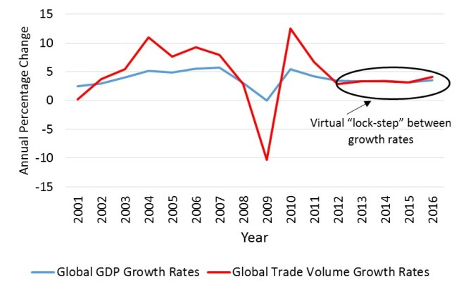 International Monetary Fund (IMF) Data