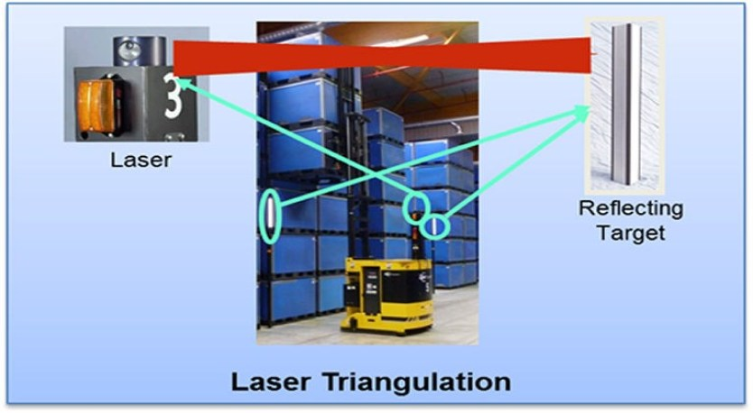 Laser Guided Vehicles Targeting