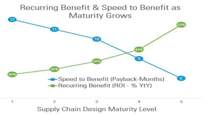 Supply Chain Design