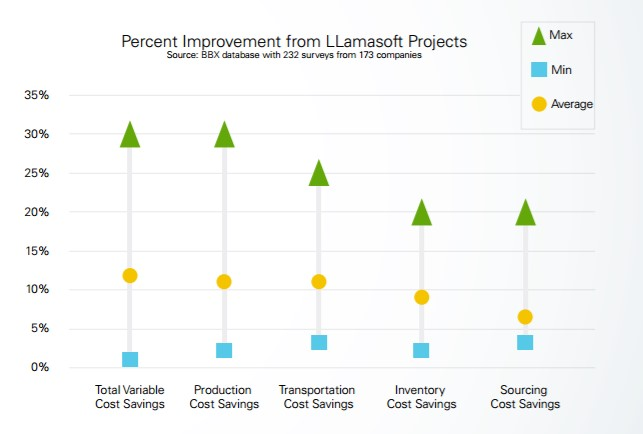 llamasoft-savings