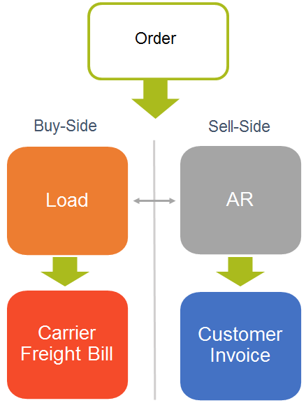 Getting Paid: Why AR Matters in your TMS   Logistics Viewpoints