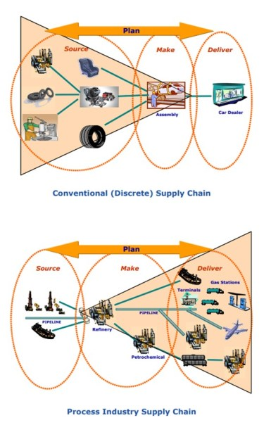 Supply Chain Planning in the Chemical Industry