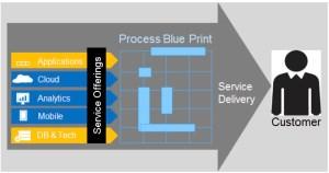 Services Blueprint (Source: SAP)