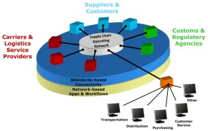 Represenation of Supply Chain Operating Network (Source: 2010 presentation by Adrian Gonzalez)