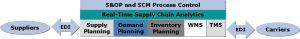 Trad SCM Platform
