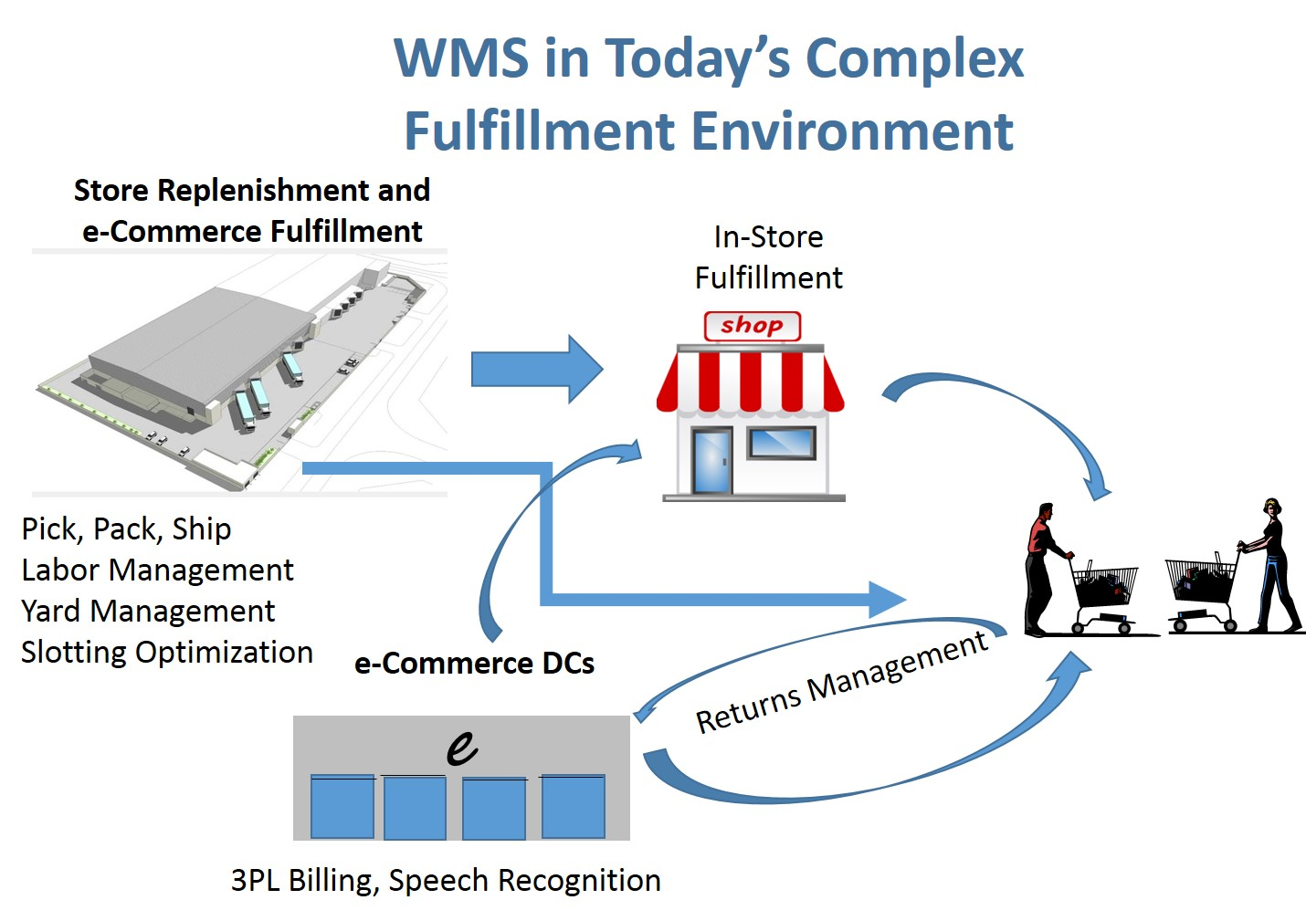Warehouse Management Systems Wms Enhancements And