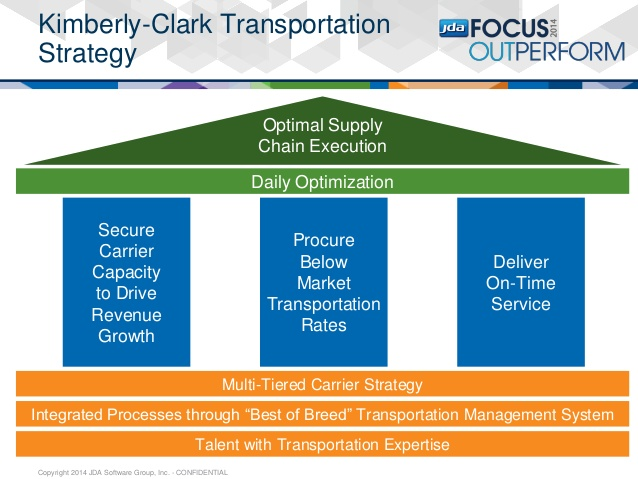 Kimberly-Clark's Journey to Logistics Procurement Excellence