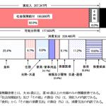 高齢夫婦無職世帯の家計収支-2014年-