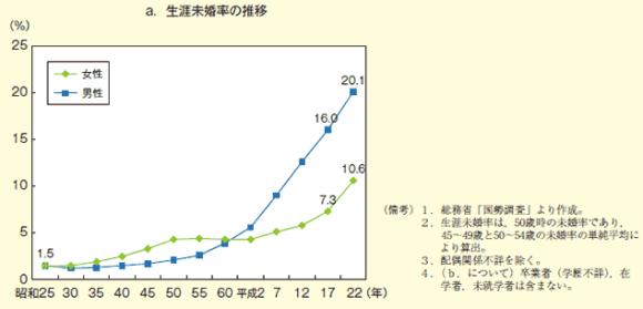 生涯未婚率の推移