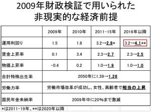 2009年財政検証で用いられた非現実的な経済前提