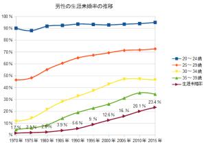 男性の生涯未婚率の推移