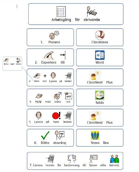 Arbetsgång för skrivande med assisterande teknik.